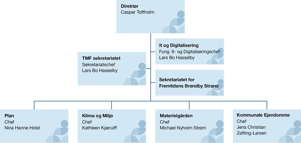 Organisationsdiagram for Teknik- og Miljøforvaltningen