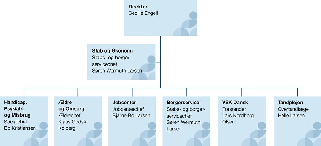 Organisationsdiagram for Social- og Sundhedsforvaltningen