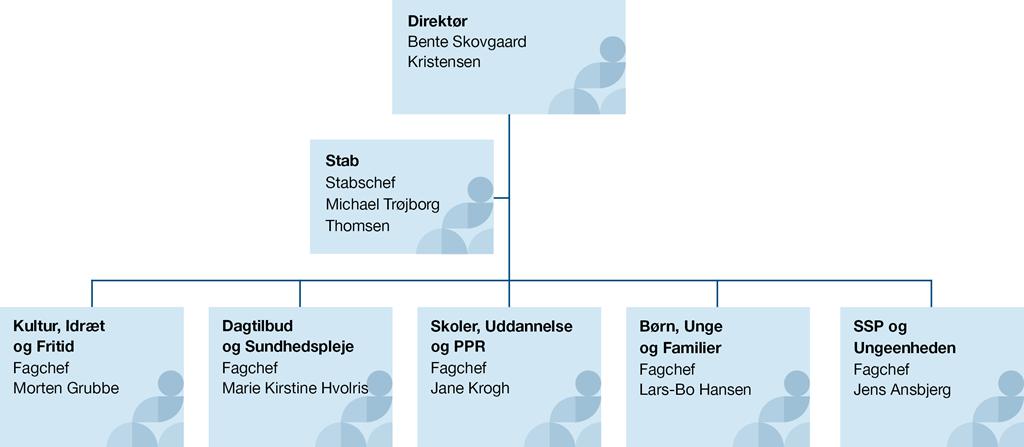 Organisationsdiagram for Børne-, Kultur- og Idrætsforvaltningen